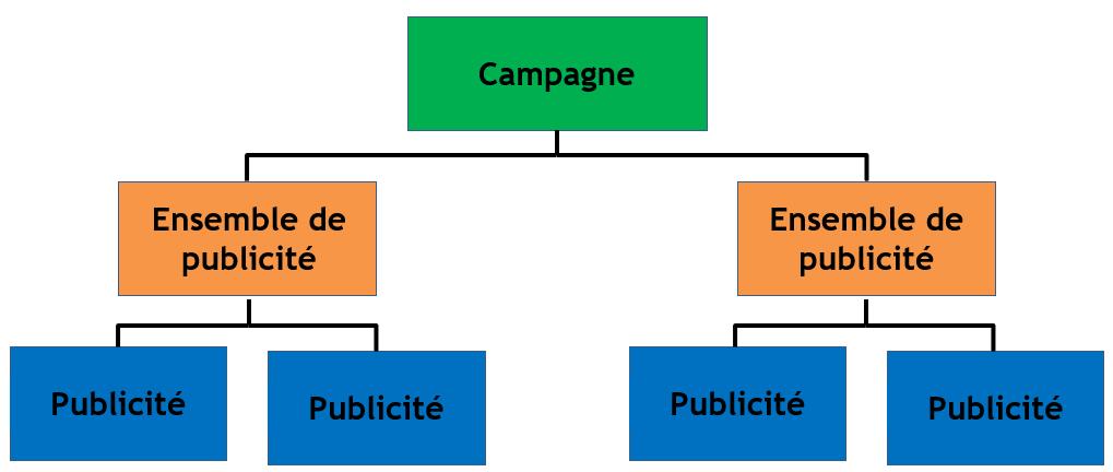 Optimisation Du Budget De Campagne Facebook